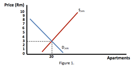 Property bubble - Figure 1