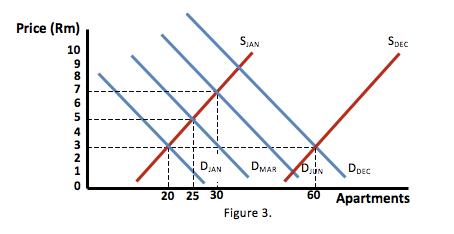 Property bubble - Figure 3