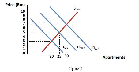 Property bubble - Figure 2