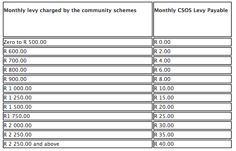 Monthly levy charged by the community schemes, Monthly CSOS Levy payable